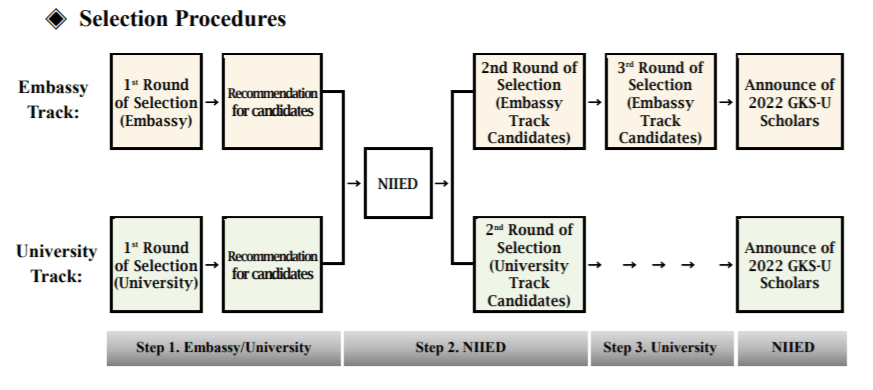 GKS Selection Procedures
